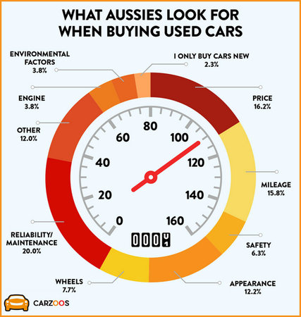 Aussies used cars 2